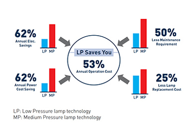 A chart explaining the various benefits of low-pressure amalgam lamp technology