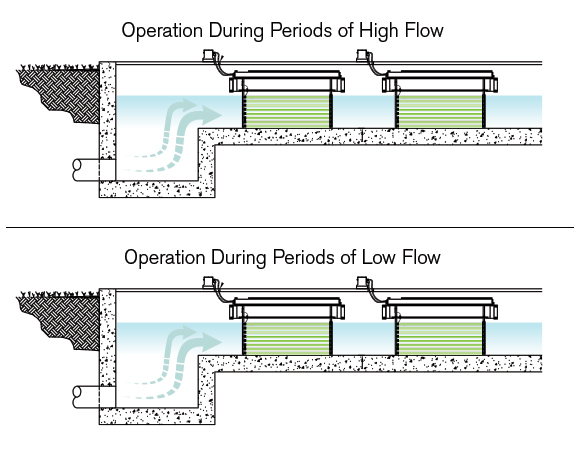 A graphical representation of wastewater flowing through a disinfection channel and TrojanUV3000B banks for turning on during periods of high flow and off during periods of low flow