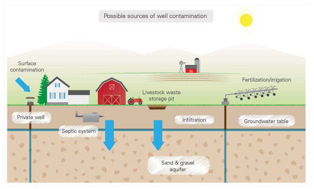 Sources of well water contamination